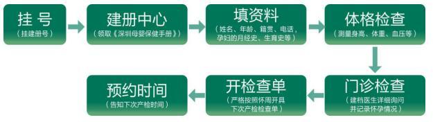 产检建册流程