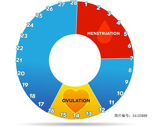 安全期避孕真的安全吗