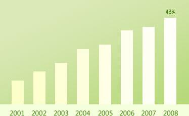 2001年-2008年剖宫产率直线上升