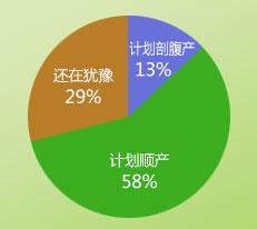 深圳孕妇分娩方式选择